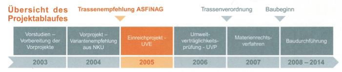 Trassenentscheidung Zeitplan
